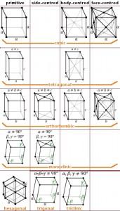 Bravais lattice 3D Image